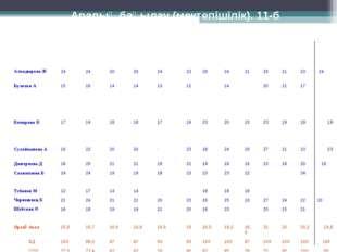Аралық бақылау (мектепішілік). 11-б Оқушының аты-жөні1- тоқсан 2- тоқсан 3