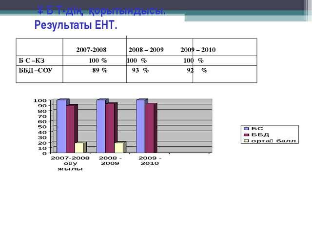 Ұ Б Т-дің қорытындысы. Результаты ЕНТ. 2007-2008 2008 – 2009 2009 – 2010 Б С...