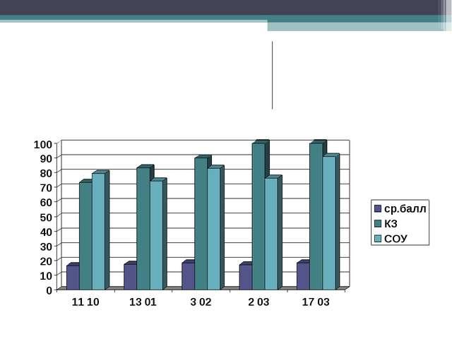 Ортақ балл  16,517,418,417,1 18.5 БД73,3%83,3%90%100% 100 СОУ79,4%7...