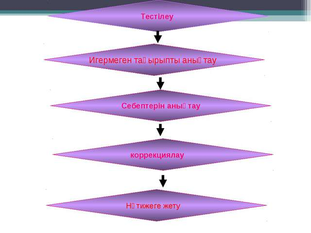 Тестілеу Игермеген тақырыпты анықтау Себептерін анықтау коррекциялау Нәтижег...