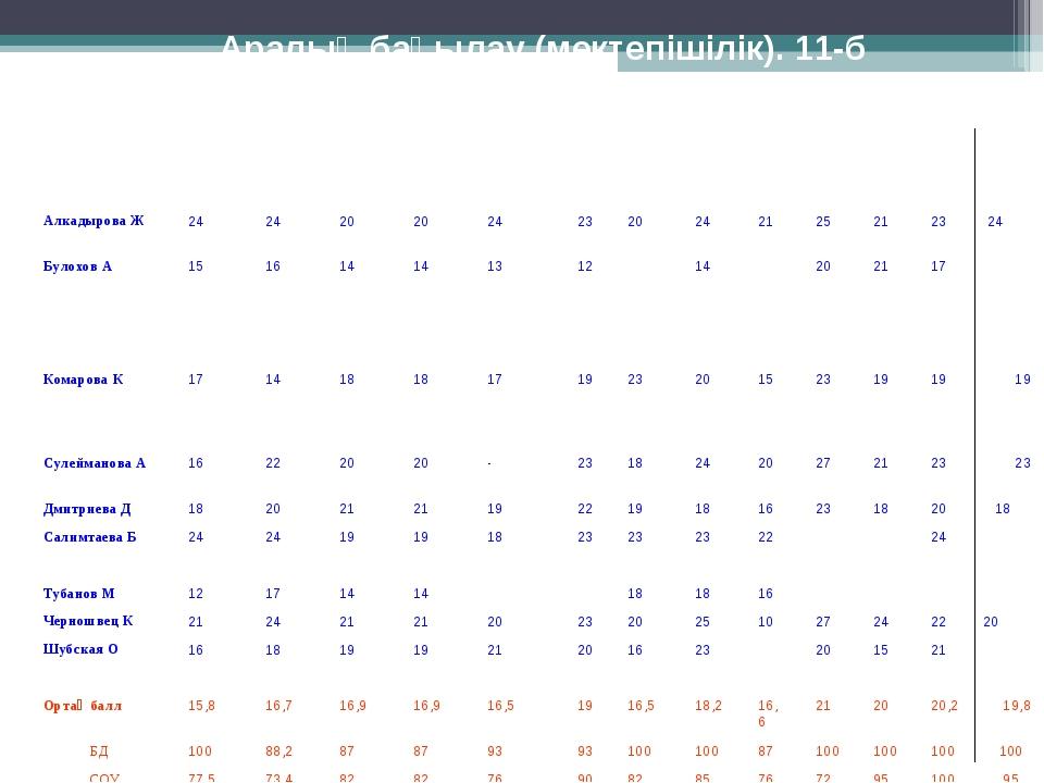 Аралық бақылау (мектепішілік). 11-б Оқушының аты-жөні1- тоқсан 2- тоқсан 3...