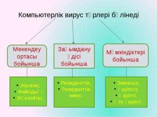 Компьютерлік вирус түрлері бөлінеді Мекендеу ортасы бойынша Зақымдану әдісі б