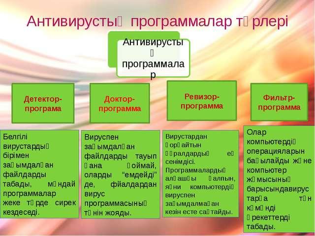 Антивирустық программалар түрлері Детектор-програма Доктор-программа Ревизор-...