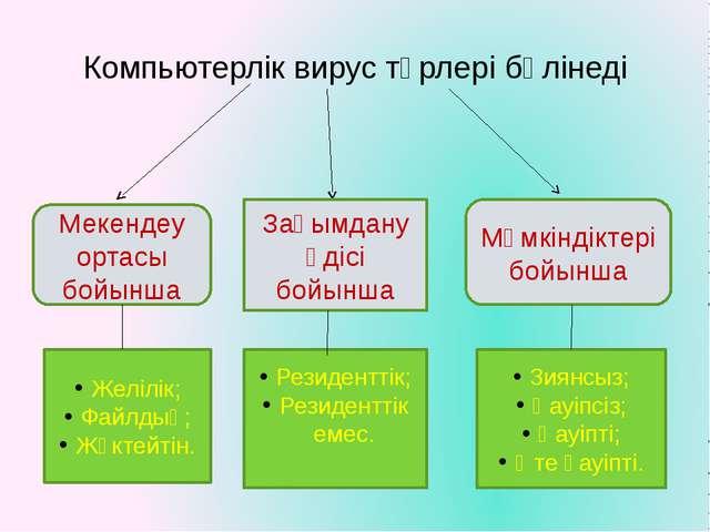 Компьютерлік вирус түрлері бөлінеді Мекендеу ортасы бойынша Зақымдану әдісі б...