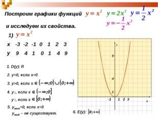 Построим графики функций и исследуем их свойства. 1) 9 4 1 0 1 4 9 1. D(y): R