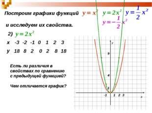 Построим графики функций и исследуем их свойства. 2) 18 8 2 0 2 8 18 Есть ли
