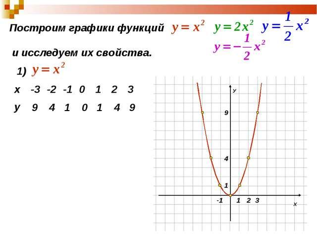 Построим графики функций и исследуем их свойства. 1) 9 4 1 0 1 4 9 х-3-2-1...