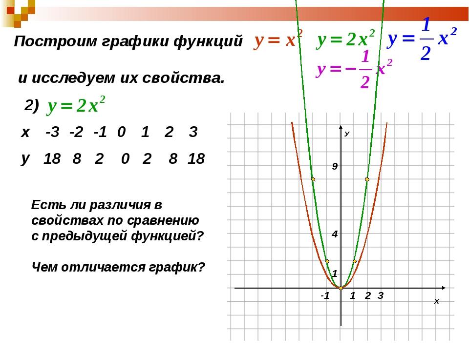 Построим графики функций и исследуем их свойства. 2) 18 8 2 0 2 8 18 Есть ли...