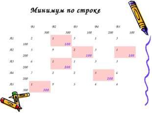 Минимум по строке В1 300В2 300В3 100В4 200В5 100 А1 10021 100313 А2