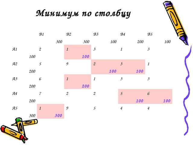 Минимум по столбцу В1 300В2 300В3 100В4 200В5 100 А1 10021 100313 А...