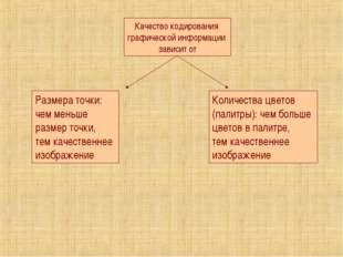 Качество кодирования графической информации зависит от Размера точки: чем мен