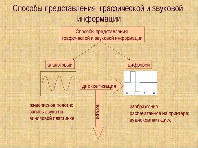 Способы представления графической и звуковой информации Способы представления...