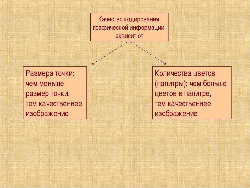 Качество кодирования графической информации зависит от Размера точки: чем мен...