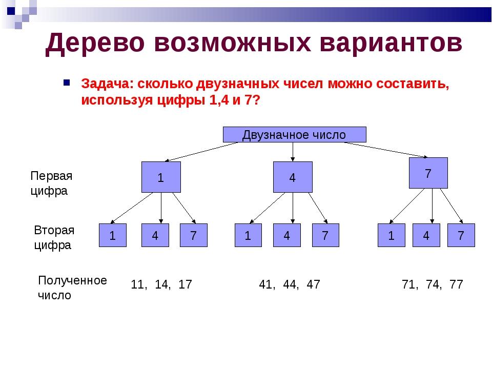 Дерево возможных вариантов Задача: сколько двузначных чисел можно составить,...