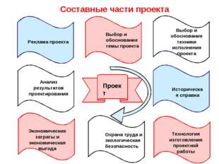 Составные части проекта