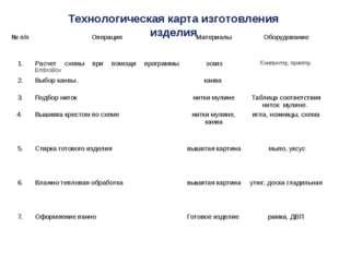 Технологическая карта изготовления изделия № п/пОперацияМатериалыОборудова