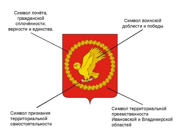 Символ воинской доблести и победы Символ территориальной преемственности Иван...