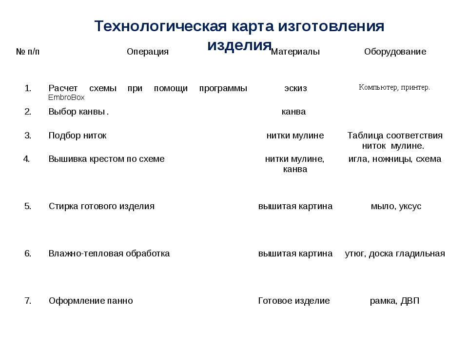Технологическая карта изготовления изделия № п/пОперацияМатериалыОборудова...