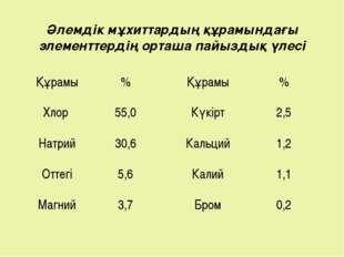 Әлемдік мұхиттардың құрамындағы элементтердің орташа пайыздық үлесі Құрамы%