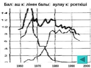 Балқаш көлінен балық аулау көрсеткіші  1960 1970 1980 1990 2000