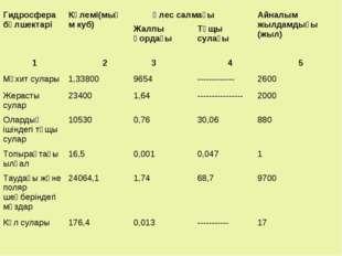 Гидросфера бөлшектаріКөлемі(мың м куб) Үлес салмағыАйналым жылдамдығы (жыл