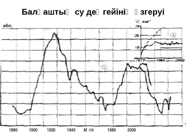 Балқаштың су деңгейінің өзгеруі 1880 1900 1920 1940 М г/л 1980 2000