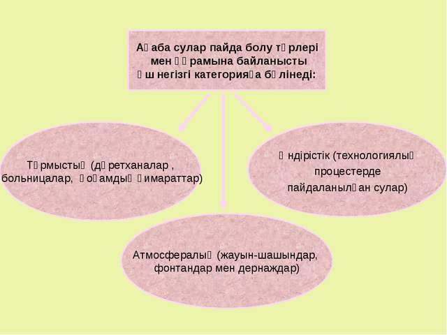 Ақаба сулар пайда болу түрлері мен құрамына байланысты үш негізгі категорияға...