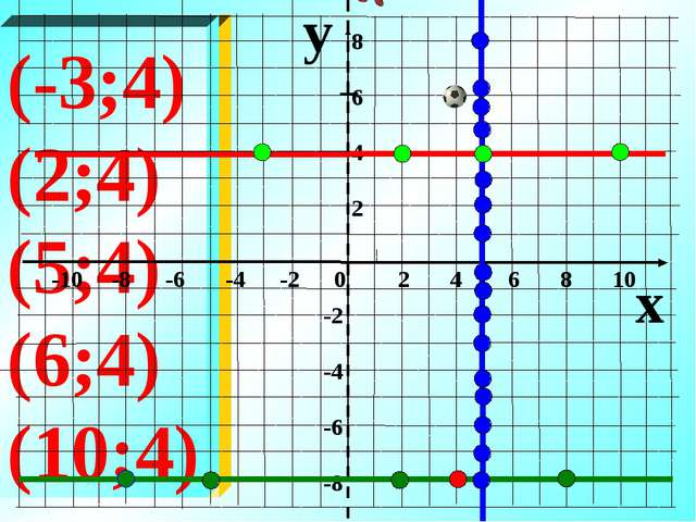 (-8;-8) (-7;-8) (2;-8) (4;-8) (8;-8) (-3;4) (2;4) (5;4) (6;4) (10;4) y x -10...