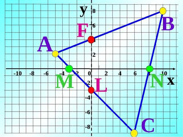 y x -10 -8 -6 -4 -2 0 2 4 6 8 10 8 6 4 2 -2 -4 -6 -8 А В С M N L F