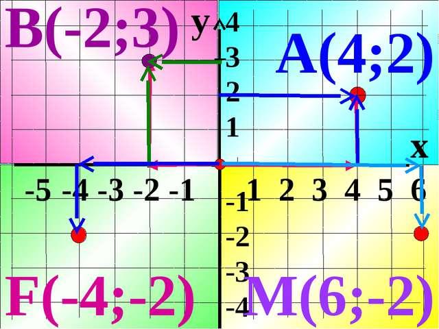 y x -5 -4 -3 -2 -1 1 2 3 4 5 6 4 3 2 1 -1 -2 -3 -4 А(4;2) В(-2;3) M(6;-2) F(-...