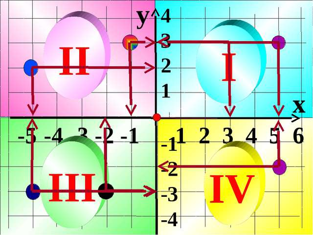 y x -5 -4 -3 -2 -1 1 2 3 4 5 6 4 3 2 1 -1 -2 -3 -4 I II III IV