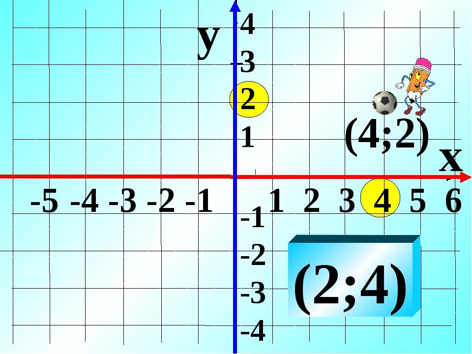 y x (2;4) 4 3 2 1 -1 -2 -3 -4 -5 -4 -3 -2 -1 1 2 3 4 5 6 (4;2)