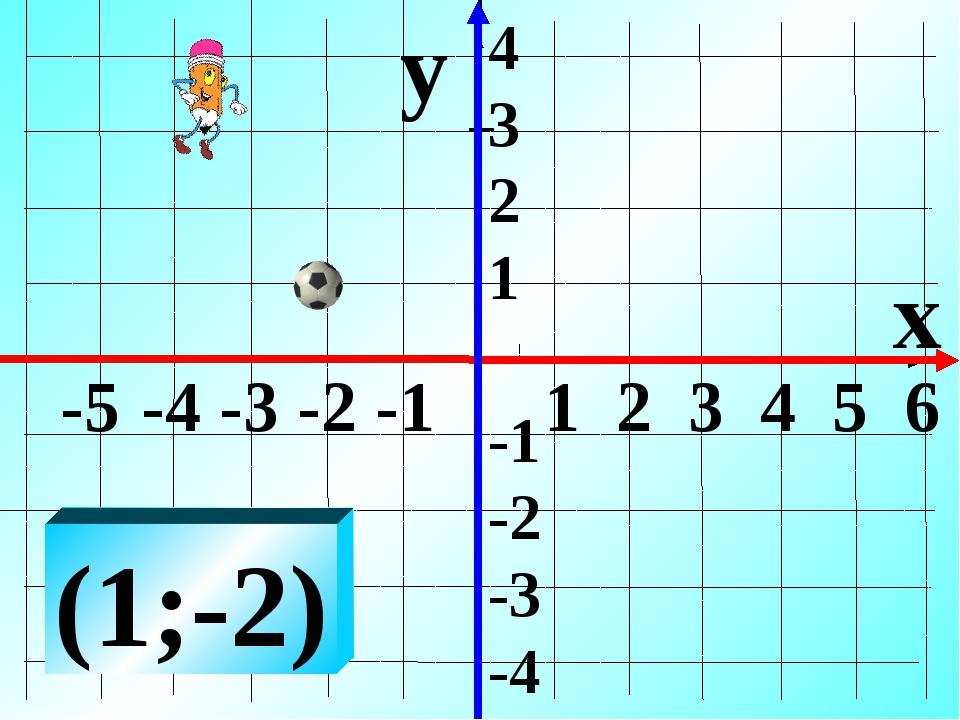 -5 -4 -3 -2 -1 1 2 3 4 5 6 y x (1;-2) 4 3 2 1 -1 -2 -3 -4
