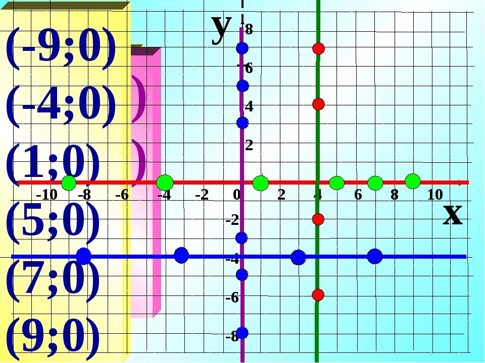 (4;-6) (4;-2) (4;4) (4;7) (-8;-4) (-3;-4) (3;-4) (7;-4) (0;7) (0;5) (0;3) (0;...