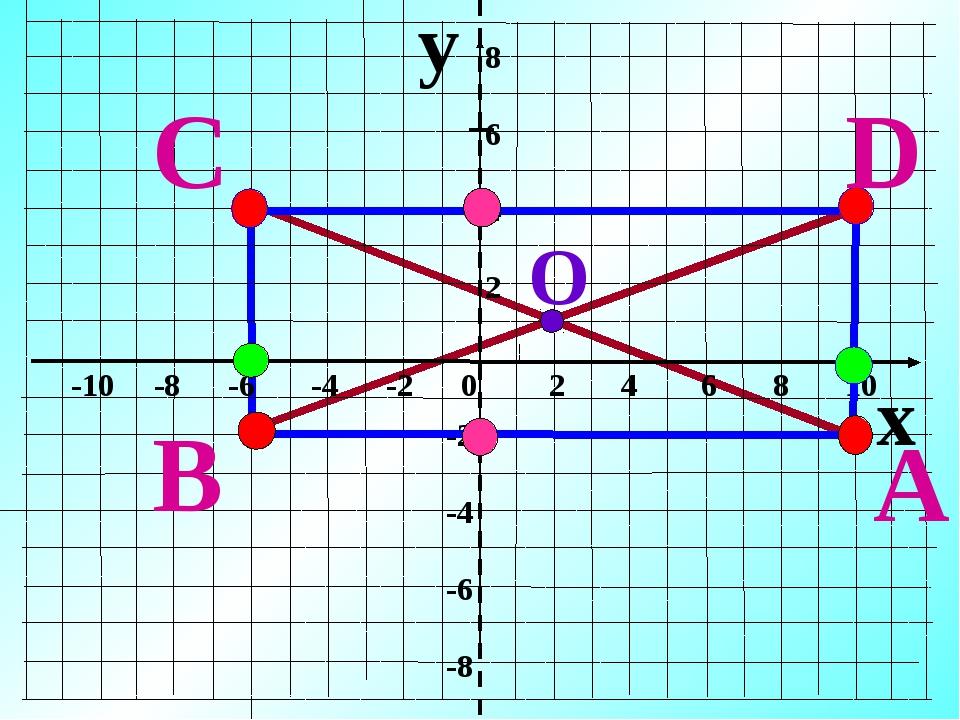 y x -10 -8 -6 -4 -2 0 2 4 6 8 10 8 6 4 2 -2 -4 -6 -8 A B C D О