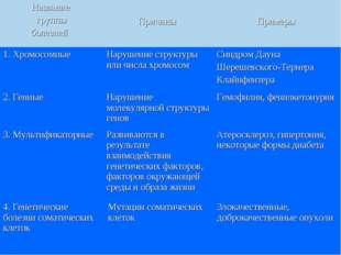 1. Хромосомные Нарушение структуры или числа хромосом Синдром Дауна Шерешев