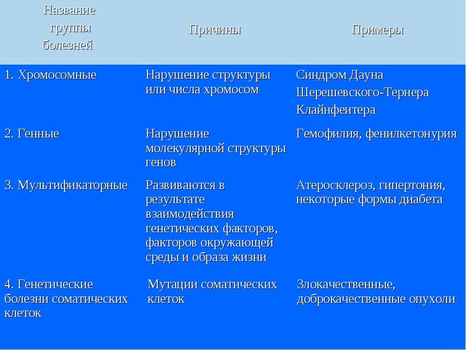 1. Хромосомные Нарушение структуры или числа хромосом Синдром Дауна Шерешев...