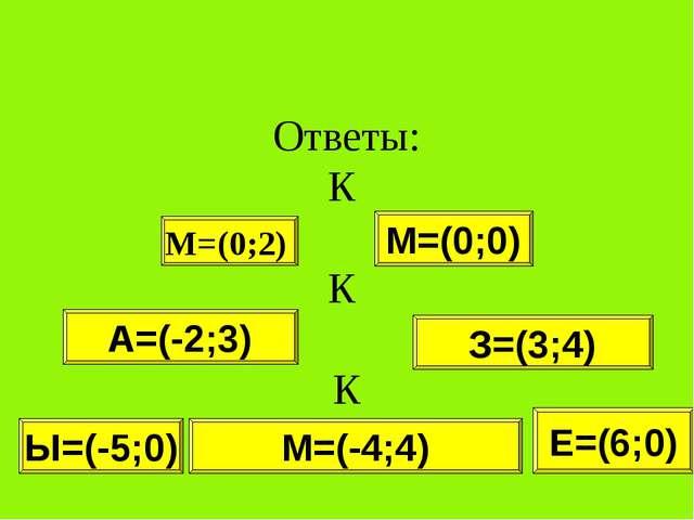 Ответы: К К К М=(0;2) М=(0;0) А=(-2;3) З=(3;4) М=(-4;4) Е=(6;0) Ы=(-5;0)