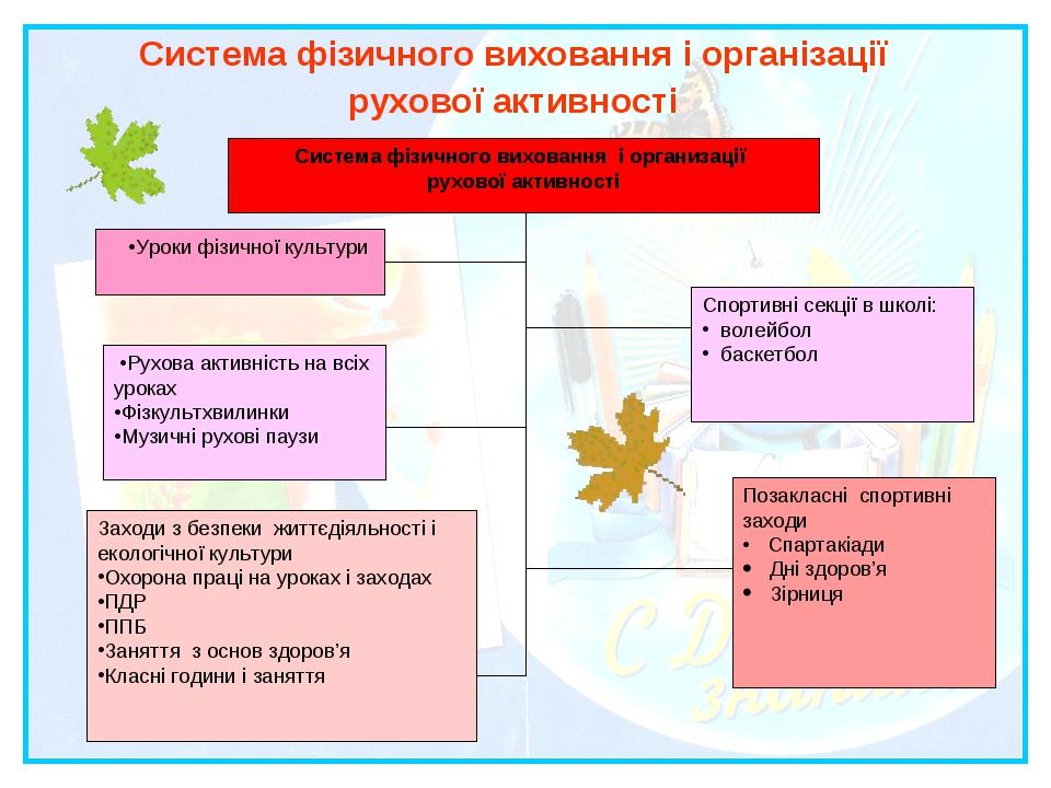 Система фізичного виховання і організації рухової активності Система фізичног...