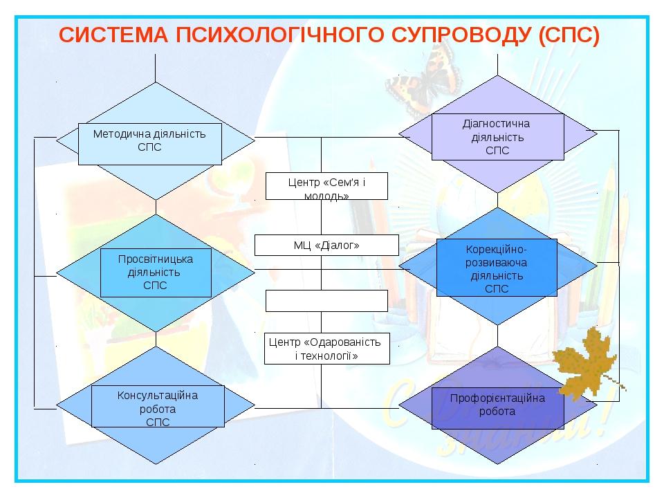 СИСТЕМА ПСИХОЛОГІЧНОГО СУПРОВОДУ (СПС) Центр «Одарованість і технології»
