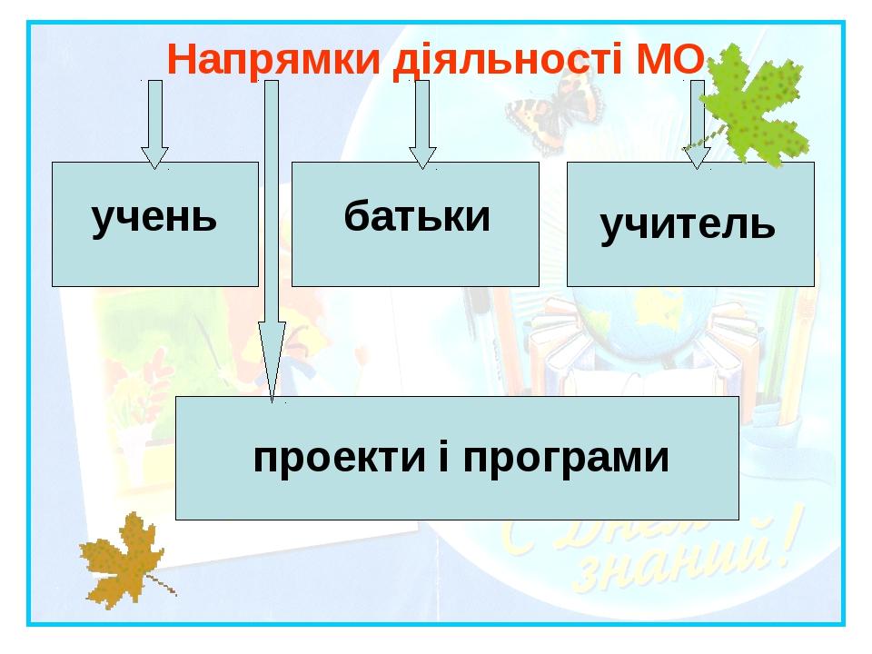 Напрямки діяльності МО учень батьки учитель проекти і програми
