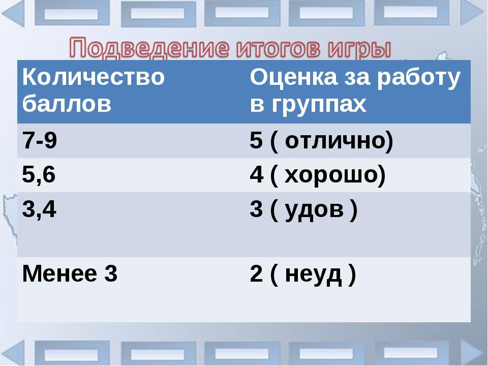 Количество балловОценка за работу в группах 7-95 ( отлично) 5,64 ( хорошо)...