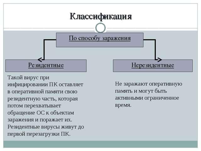 Классификация По способу заражения Резидентные Нерезидентные Такой вирус при...