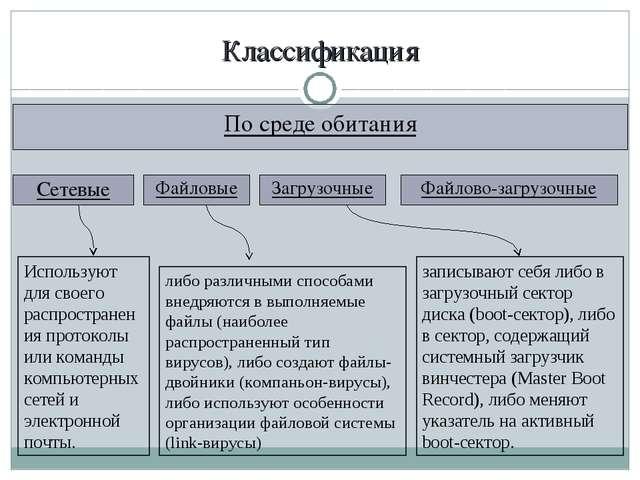 Классификация По среде обитания Сетевые Используют для своего распространения...