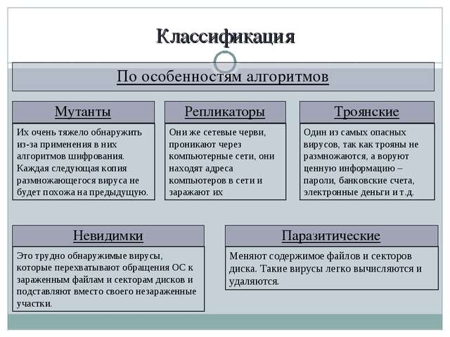 Классификация По особенностям алгоритмов Паразитические Меняют содержимое фай...