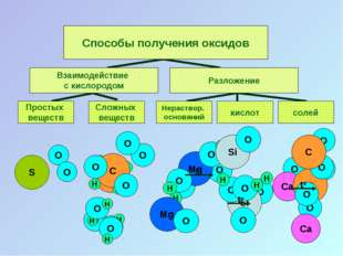 O O H O O H O H Способы получения оксидов Взаимодействие с кислородом Разложе