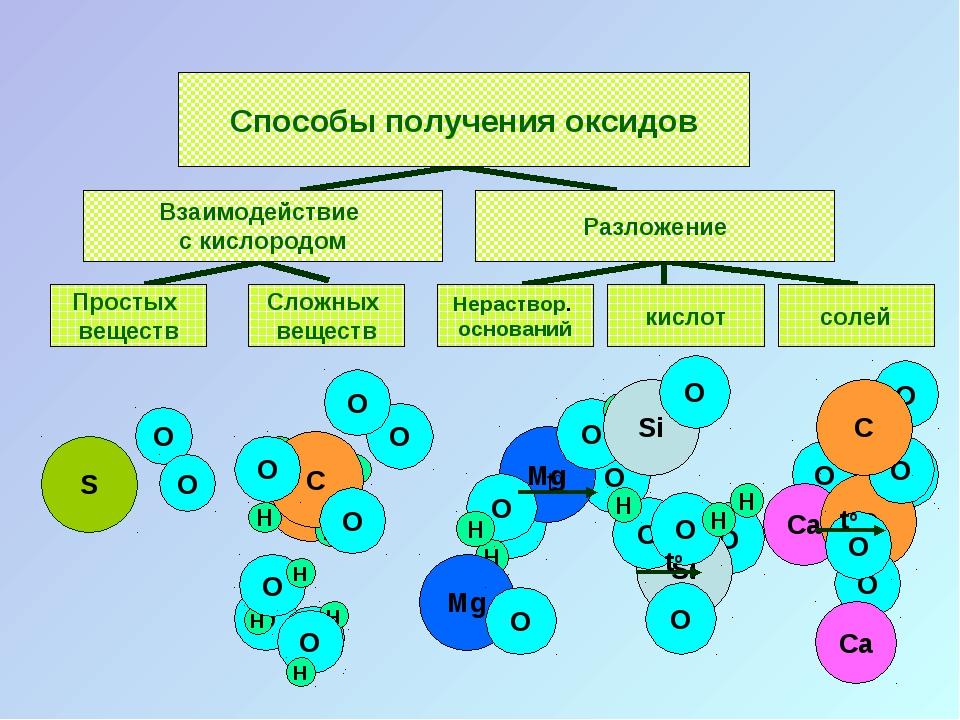 O O H O O H O H Способы получения оксидов Взаимодействие с кислородом Разложе...