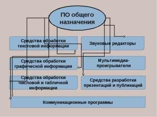 ПО общего назначения Средства обработки текстовой информации Средства обработ