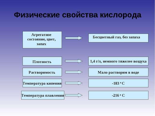Физические свойства кислорода Плотность Растворимость Температура кипения Тем...
