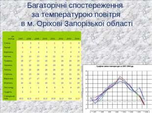 Багаторічні спостереження за температурою повітря в м. Оріхові Запорізької об